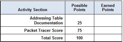 packet tracer skills integration challenge answers 9 4 1 2 packet tracer skills integration challenge