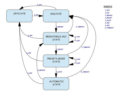state diagram uml state transition diagram uml free engine image for
