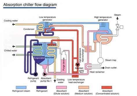 chiller process flow diagram ehsq environment health safety and quality steam libr