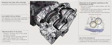 How Does Nissan Cvt Work Nissan Cvt Transmission How It Works