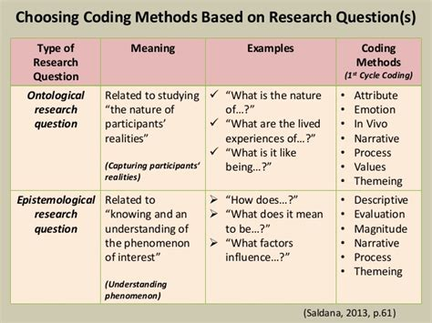 exles of themes qualitative research qualitative analysis coding and categorizing