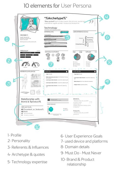 design thinking ux 441 best ux personas images on pinterest ux design