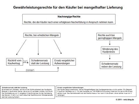 Lieferverzug Brief Gew 228 Hrleistungsrechte Des K 228 Ufers Bei Mangelhafter Lieferung Netz De Der Technikblog