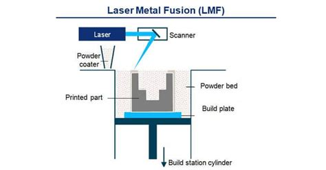 additive manufacturing basics related to metal fabricators fabtech