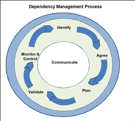 dependencies how can a project manager manage a