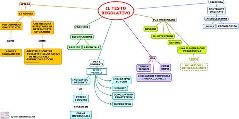 esempio di testo regolativo tipi di testo felici di studiare
