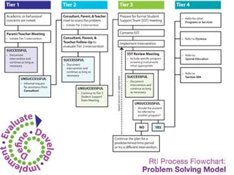rti flowchart 1000 images about academic interventionist on