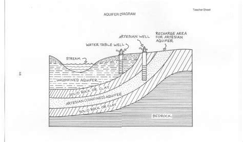 aquifer diagram aquifer diagram 28 images aquifer diagram 28 images