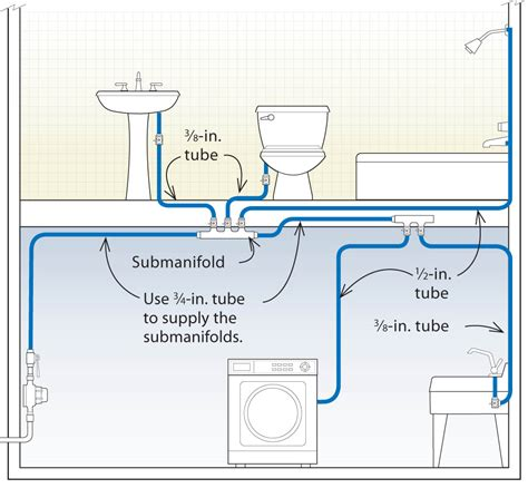 How To Install Pex Plumbing System by Water Plumbing Diagrams Residential Plumbing