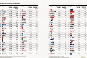 Chrysler Brands List Brand Names A To Z Alphabetical List Of Brands 2017
