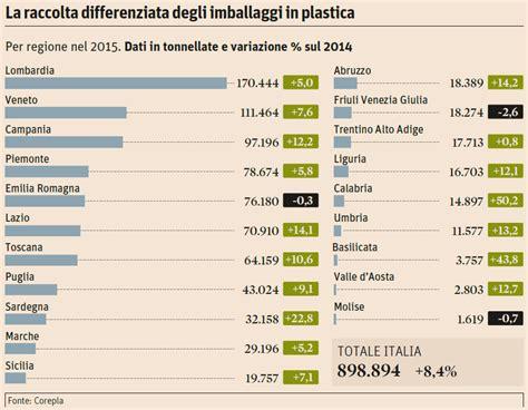 Plastik Cacahan Per Kg 2018 le regioni pi 249 virtuose nella raccolta della plastica nel