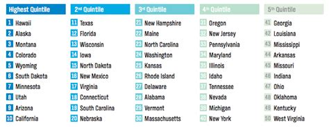 happiest state in the us happiest state rankings business insider