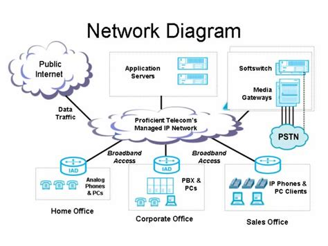 ip network diagram ip network diagram 28 images page 2 how ip addresses