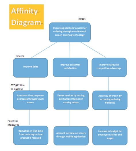 Affinity Diagram Template affinity diagram template microsoft word templates