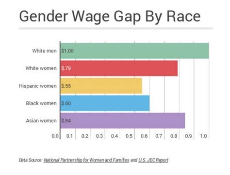 gender wage gap 2014 updated again grit education narratives veneer for