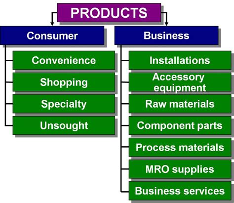 Classification Of Consumer Products Mba Notes by Chapter 10 Marketing 300 With At Wichita State