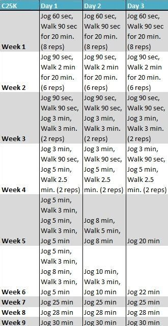 couch to cycling plan couch to 5k i definitely plan on doing this this summer