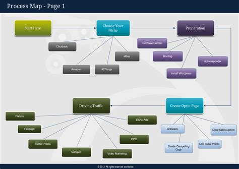 process map creator how mind maps can assist the marketer