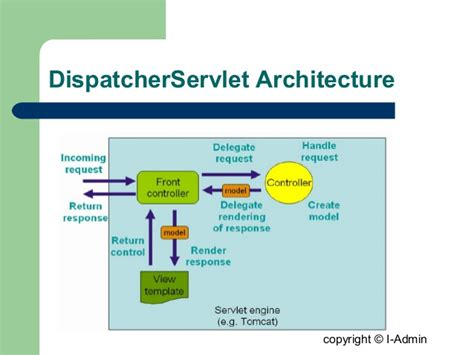 design pattern of dispatcherservlet spring mvc 3 0 framework