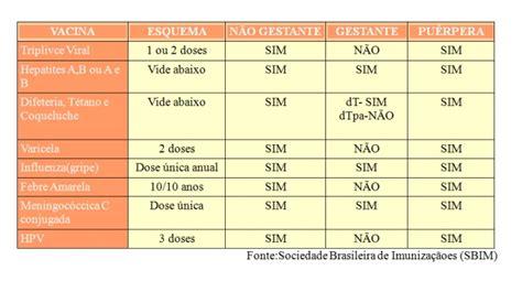 Calendario Vacinal Calendario Vacinal Da Mulher