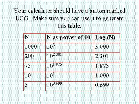 calculator you can use your calculator should have a button marked log make sure