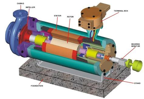 what is motor file canned motor jpg wikimedia commons