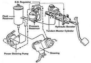 Brake Boost Vacuum System Mechanical Failure Srt 4 Vacuum Diagram Srt Free Engine Image For User