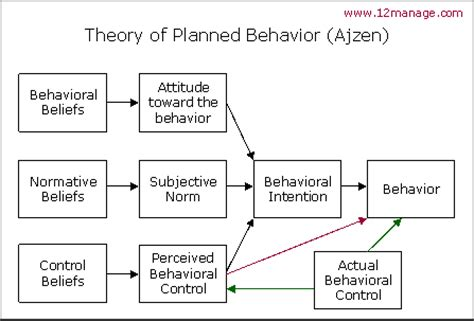 introduction to health behavior theory books ajzen s theory of planned behavior tpb knowledge center