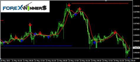 Trend It Alert New by Buy Sell Alert Trend Forex Winners Free