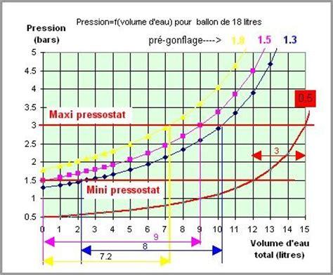 Pression De L Eau Du Robinet by Gonflage Des Ballons De Surpresseurs Lokistagnepas Eau