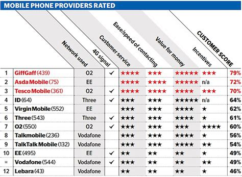 mobile phones networks the 2016 top uk mobile networks for speed cover and user