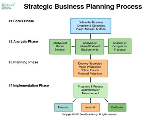 template for a business strategy plan donaldson group