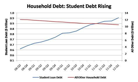 student loans housing the connection between student loans and housing eye on housing