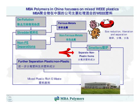 Mba Polymers by Icm Conference Shanghai 2007
