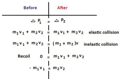 Credit Impulse Formula Momentum Equation Related Keywords Momentum Equation Keywords Keywordsking