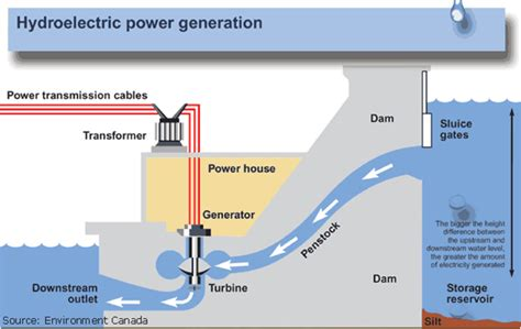 layout of hydro power plant pdf hydro dams for large scale electricity supply