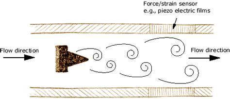 Vortex Shedding Flow Meter Principle by Efunda Introduction To Vortex Flowmeters