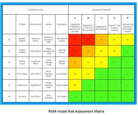data center risk assessment template risk assessment calculation data center stuff