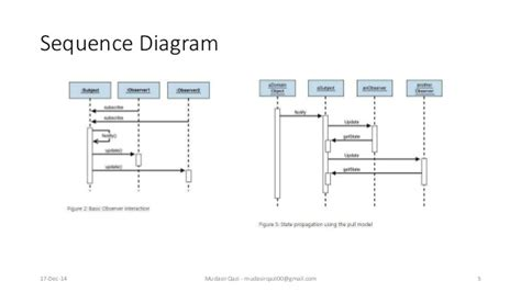 abstract observer pattern 100 observer design pattern class diagram using