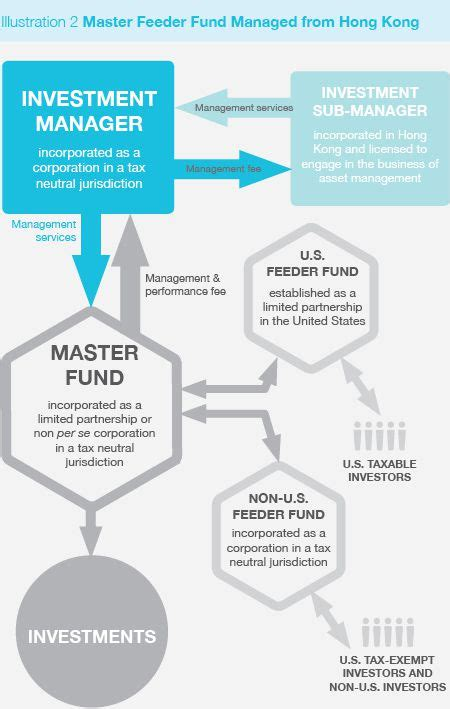 master feeder fund diagram how to start a hedge fund in hong kong a primer