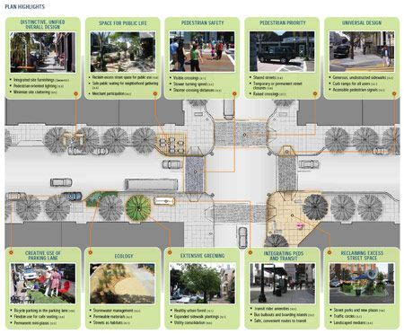 Rethinking The Street Space Toolkits And Street Design | 134 best the complete streets dividend images on pinterest