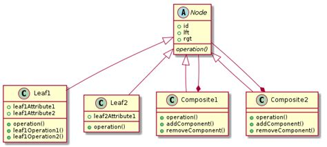 composite view design pattern java exle composite pattern with custom operations in leaf nodes