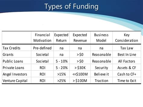 Grants For Mba In Canada by Understanding Funding An Overview Of Canada S Funding