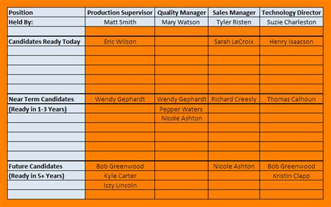 succession planning template 4 succession planning template attendance sheet