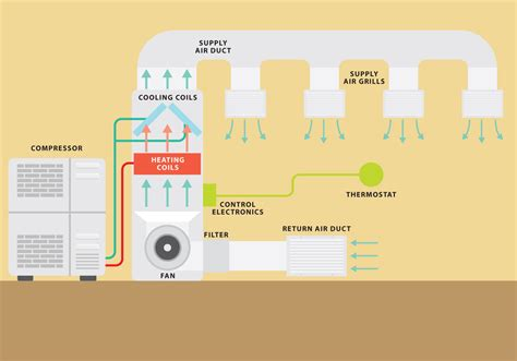 Modern Apartment Sofa Hvac System Vector Graph Download Free Vector Art Stock