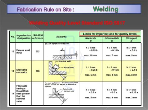 Fab Site Ksubicom by Fabrication Rule On Site