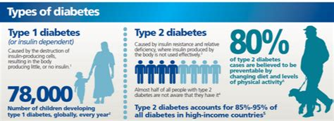 the type 1 diabetes self care manual a complete guide to type 1 diabetes across the lifespan books types of diabetes diabetes symptoms in and