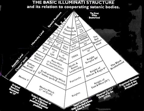 illuminati pyramid structure the basic illuminati structure