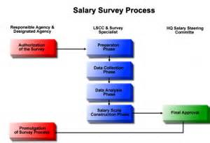 Lied About Salary Background Check Report On Ocp Structuring A Hr Outsourcing Company Working In Bangladesh A Study On