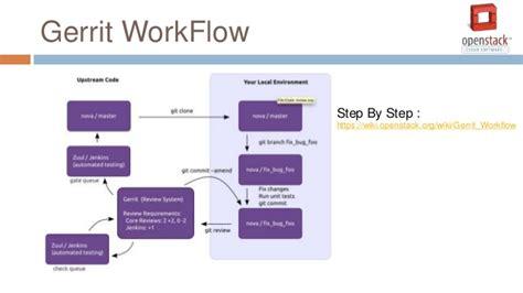 git gerrit workflow git gerrit workflow 28 images git gerrit workflow best